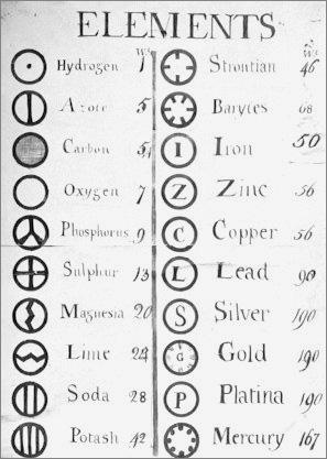 Dalton_atomic_symbols