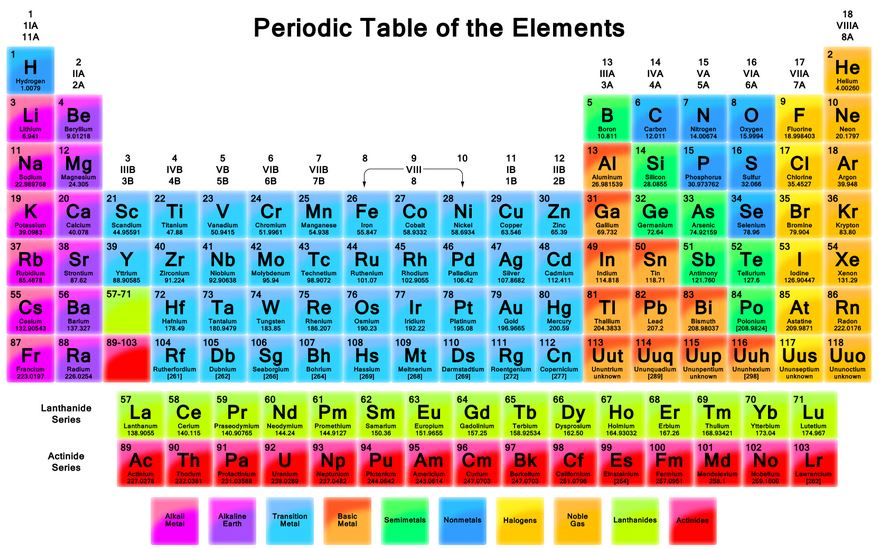 Periodic Table what is the definition of the periodic table of elements : Episode 2.7: The Periodic Atom - The Scientific Odyssey