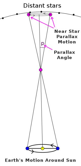Stellar_parallax