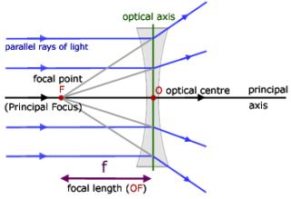 Divergingraydiagram