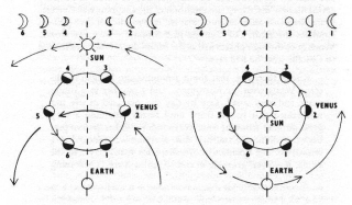PhasesVenus