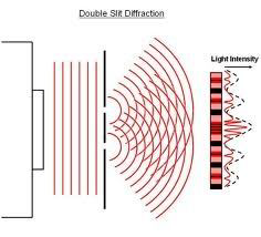 DoubleSlitDiffraction