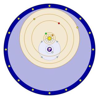 Tychonic Model