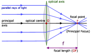 Convergingraydiagram