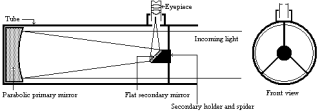 Newtoniandiagram