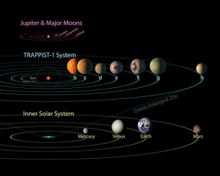 600px-PIA21428_-_TRAPPIST-1_Comparison_to_Solar_System_and_Jovian_Moons
