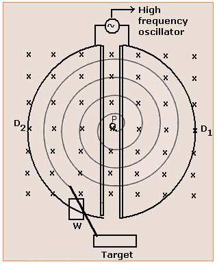 Episode 219 into the nucleus the scientific odyssey diagram of a cyclotron ccuart Images