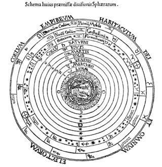 Aristotlespheres