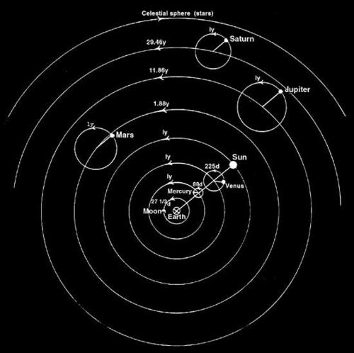 PtolemyPlanTheory