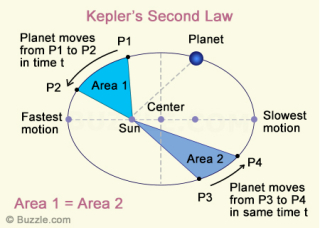 Kepler-second-law