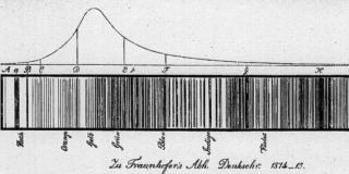 FraunhoferSpectru